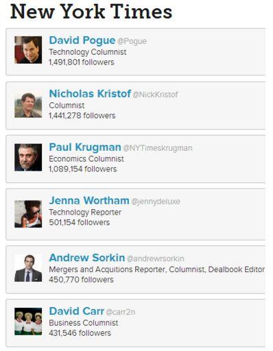 新聞サイトに集客させるには、新聞ブランドよりも記者ブランドで
