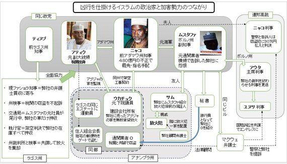 ナイジェリア南部を不安定化するイスラム政治家