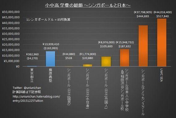 シンガポールでは小中高の学費4千万円のインター校より、4万円の地元校が学力が高い~慶應1400万円~