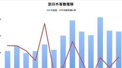 政冷経冷でも中韓からの訪日観光客は増え続けている