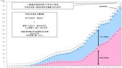 【地域発】国の借金>地方の借金×5(林和弘)