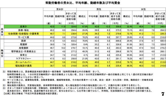 介護職の賃金引上げ試算 〜