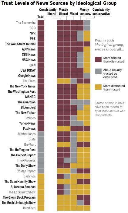 米国民共通の信頼すべきニュースメディアが存在しないのか