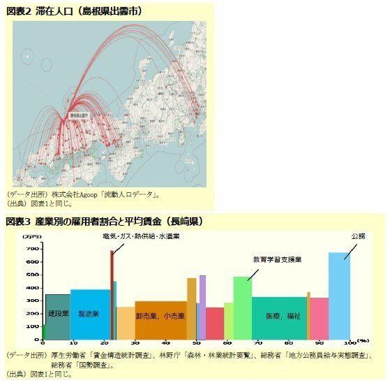 自分の街のこと知っています?-地域経済分析システムRESASで地元のデータを見てみよう:研究員の眼