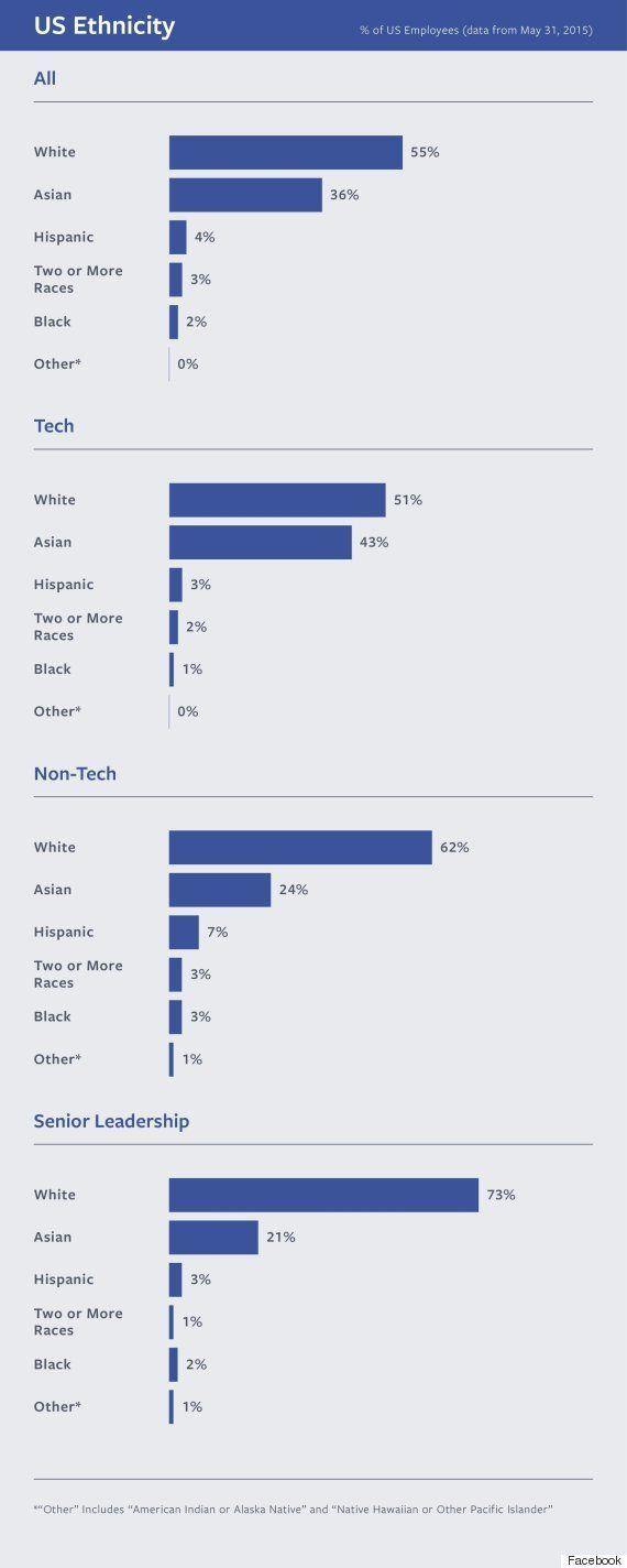 Facebookの従業員は白人が55%、黒人が2%、女性従業員は32% 多様性の道は険しい
