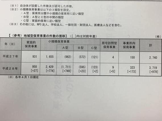 小規模認可保育所が2429園に激増しました