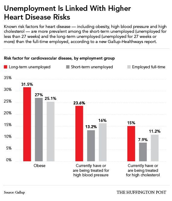 失業が長引くと、心身ともに健康状態が悪化する(研究結果)