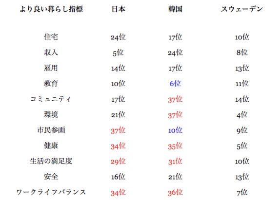 日本・スウェーデンと比較してわかった韓国の若者の今