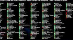 北朝鮮 国連が組織的人権侵害を非難