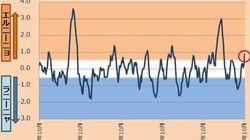 エルニーニョ現象が2年ぶりに発生 日本の冬、今後の影響は?