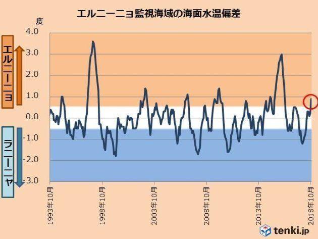 エルニーニョ監視海域の海面水温偏差