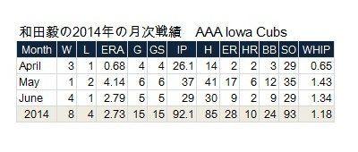 和田毅が忍耐の3年を経て復活、メジャー昇格目前