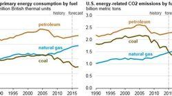 米国トランプ政権の「エネルギー・環境」政策について⑵