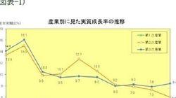 図表でみる中国経済(産業構造編):基礎研レター