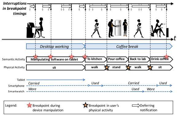 スマホのプッシュ通知、開封されやすいタイミングを推定するロジック ヤフーと慶大ら研究