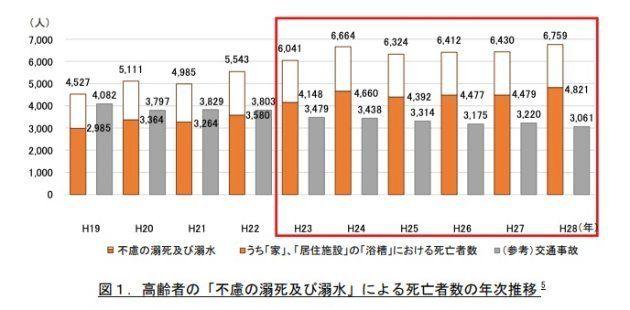 高齢者の「不慮の溺死及び溺水」による死亡者数の年次推移
