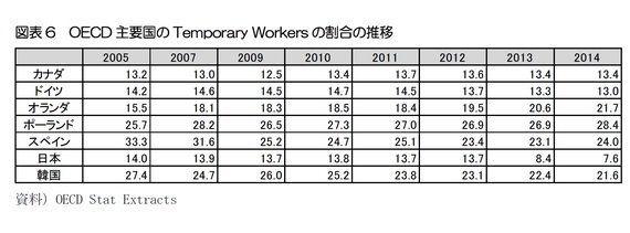 韓国は多く、日本は少ない?非正規雇用の定義に見る、数字のワナ:基礎研レター