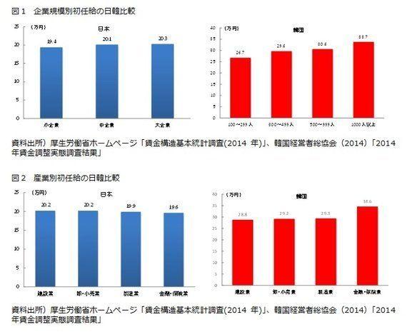 日韓比較(1):大卒初任給―韓国の大卒初任給は本当に日本より高いのか?:研究員の眼