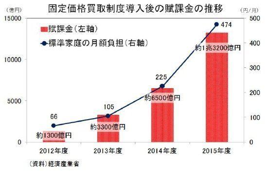 COP21「パリ協定」が日本に迫るもの~原発再稼動・増設の是非と再エネ普及に伴う国民負担増:研究員の眼