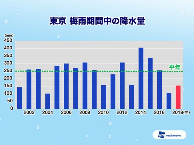 東京 梅雨期間中の降水量