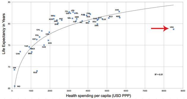 「アメリカ医療システムがひどい」がよくわかるグラフ