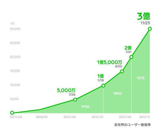 「LINE」3億ユーザー突破、2億達成からわずか4カ月で、来年は5億を視野