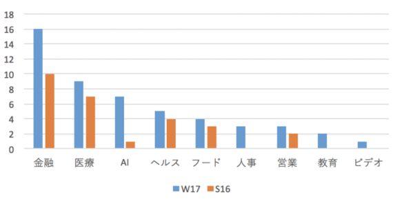 「AIの一般化」Y Combinator W17のDemo