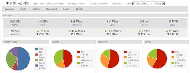ドコモ・au・ソフトバンク・イーモバイル、東北でLTEがつながるのはどこ?