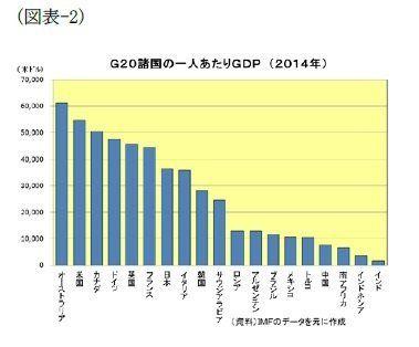 図表でみる中国経済(所得水準編):基礎研レター