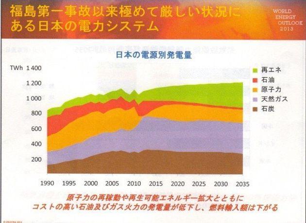 世界で広がる電力価格差 日本が競争力を高めるには?