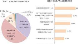 中国の「さとり世代」―就職難で政府は躍起も、「別に......」で温度差:基礎研レター