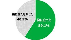 学校での性教育「役に立たず」4割超 日本財団、18歳の意識調査で当事者からも改善求める声