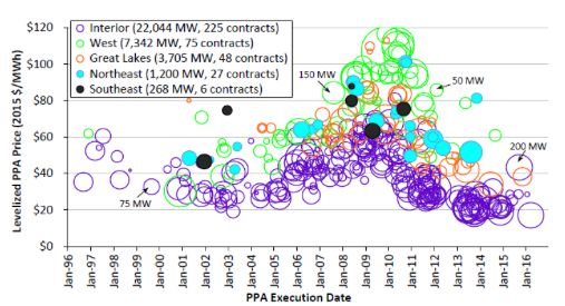 米国訪問記:風力発電を巡る動向と展望①