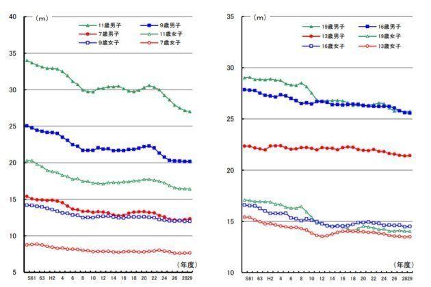 1985年からのソフトボール投げ(左)とハンドボール投げ(右)の成績の推移=2017年度体力・運動調査報告書から