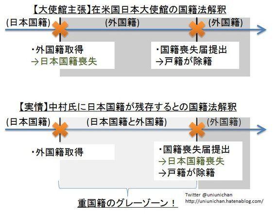 二重国籍の実態:「ノーベル賞中村氏は日本人」とする安倍首相、「日本国籍を喪失」とする日本大使館