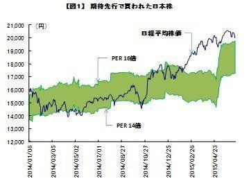 株価2万円割れ、なぜ? この先は大丈夫?:研究員の眼