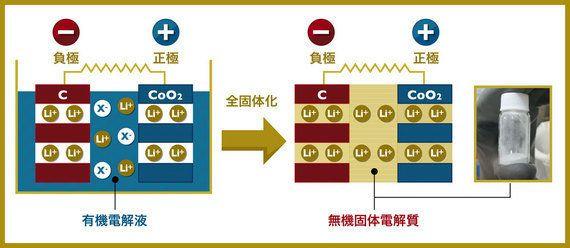 次世代電池を牽引する、全固体電池開発
