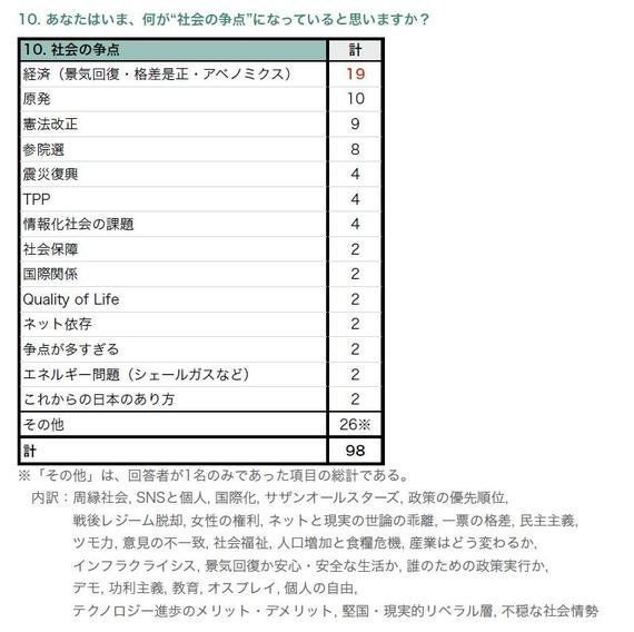 ハフィントンポスト日本版はまだ知名度が低い~学生アンケート調査から
