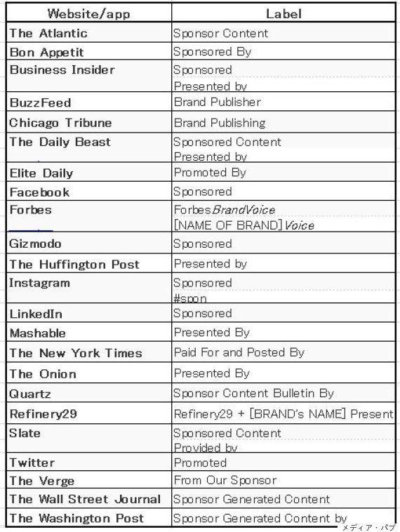 あいまいなネイティブ広告に米FTCは苛立ち、ニュースユーザーは落胆を