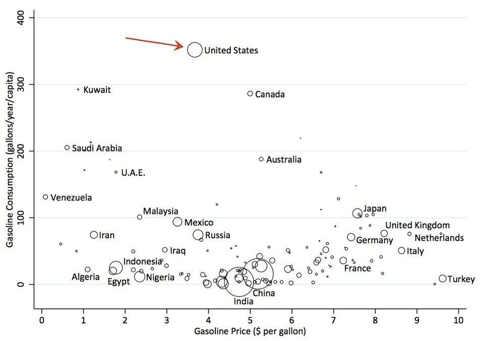 「1人当たりのガソリン消費量」世界各国の様子が一目でわかるグラフ