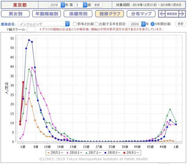 東京都のインフルエンザ流行レベルの推移