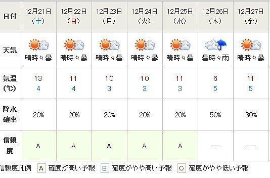 19日の都心は震える寒さ、週末は和らぐ(相原恵理子)