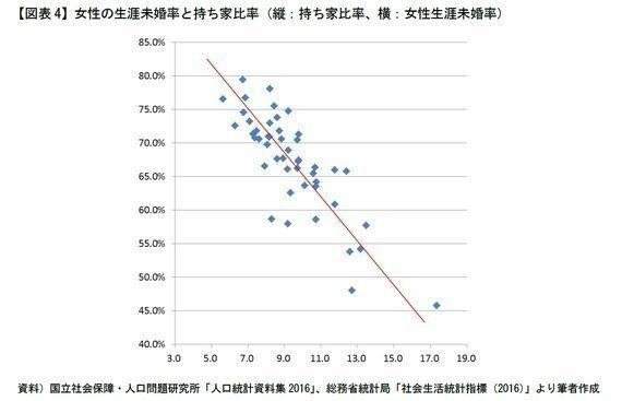 生涯未婚率と「持ち家」の関係性-少子化社会データ再考:「家」がもたらす意外な効果:研究員の眼