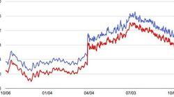 アベノミクス肝心のデフレ脱却どころか、物価が下がりはじめているかも