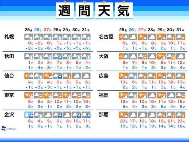 1月25日からの週間天気