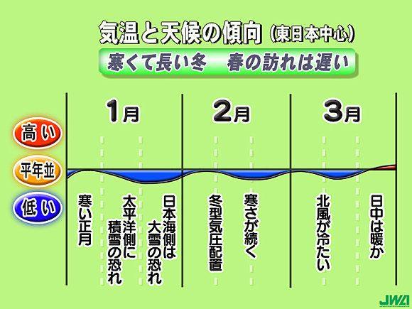 3か月予報、寒くて長い冬(井口靖子)