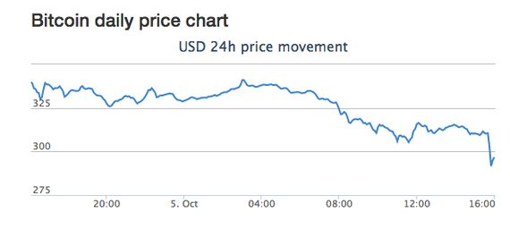 ビットコイン価格がみるみる急落
