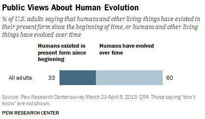 アメリカ人の3分の1が未だに進化論に対して否定的