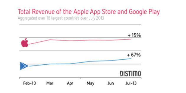 Google Play、半年で67%売上アップ
