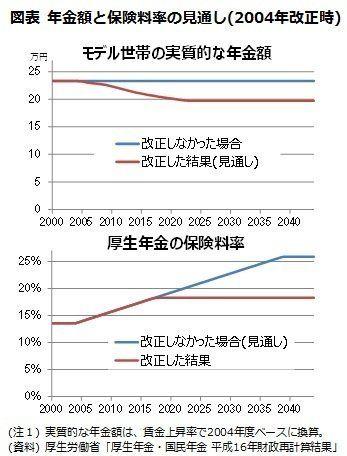 新しい「世代間の助け合い」-年金の「マクロ経済スライド」と「保険料引上げの停止」:研究員の眼